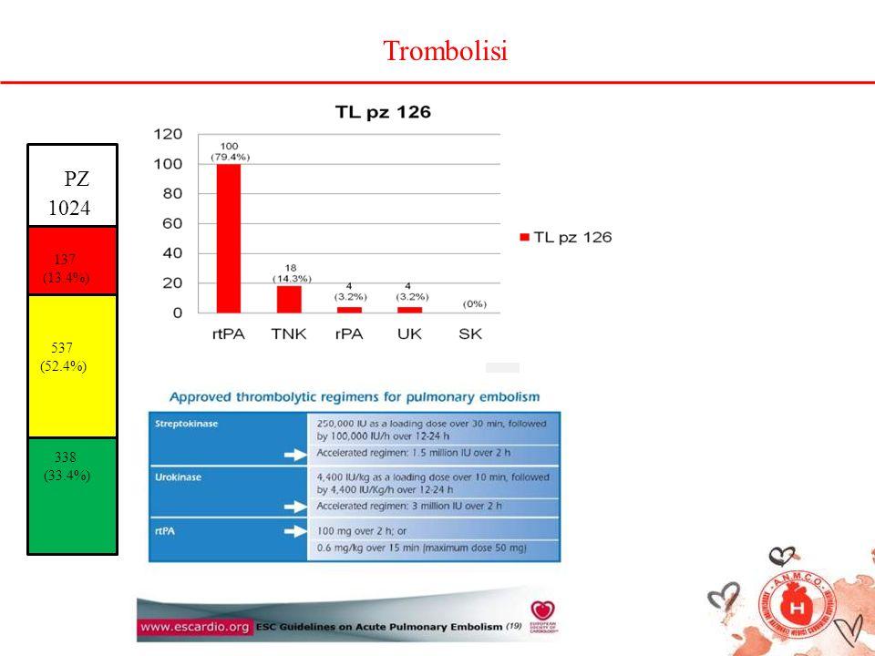 Trombolisi PZ 1024 137 (13.4%) 537 (52.4%) 338 (33.4%)
