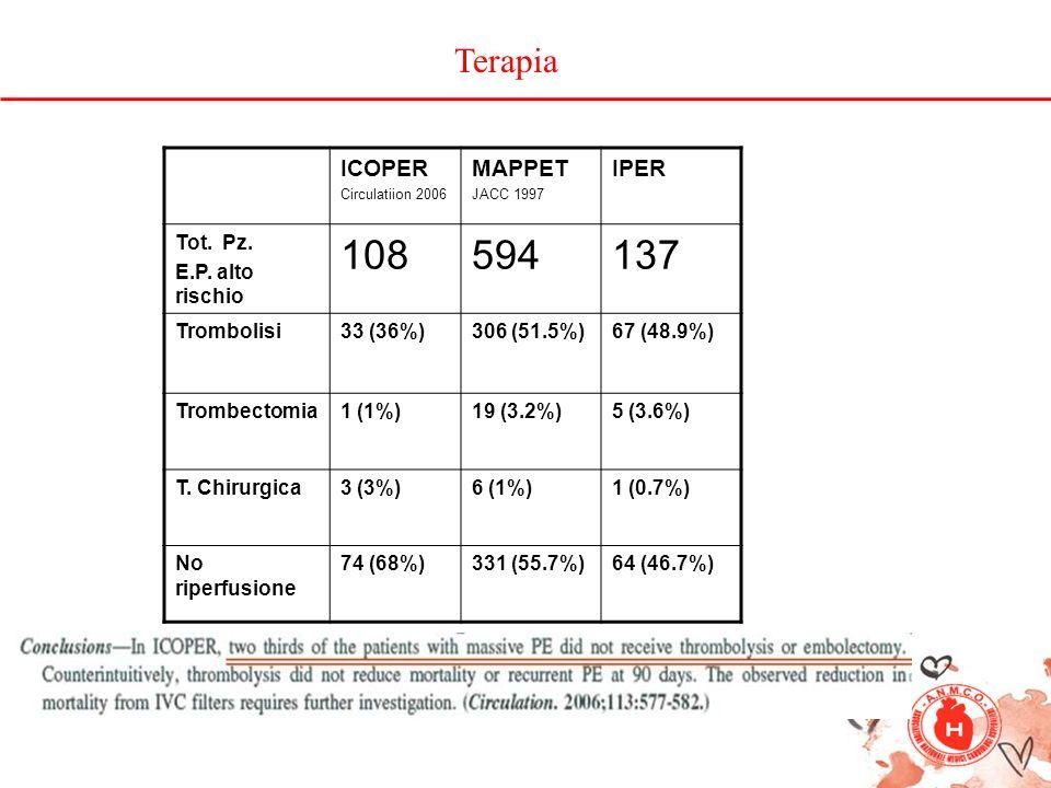 108 594 137 Terapia ICOPER MAPPET IPER Tot. Pz. E.P. alto rischio