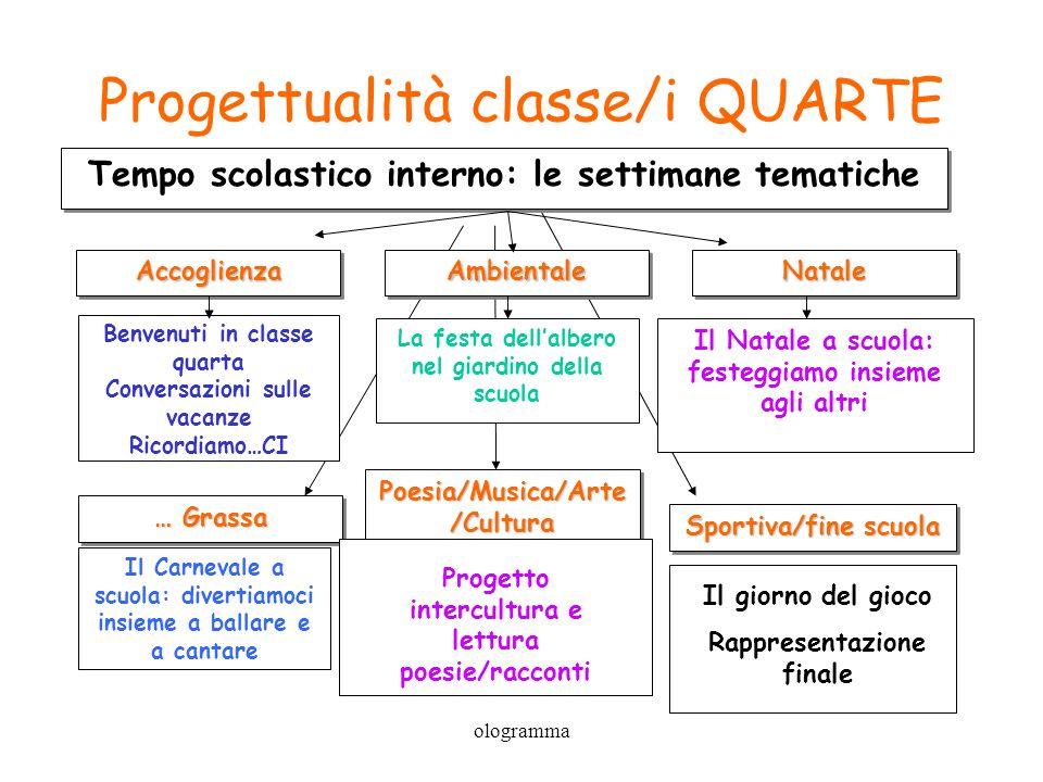 Progettualità classe/i QUARTE