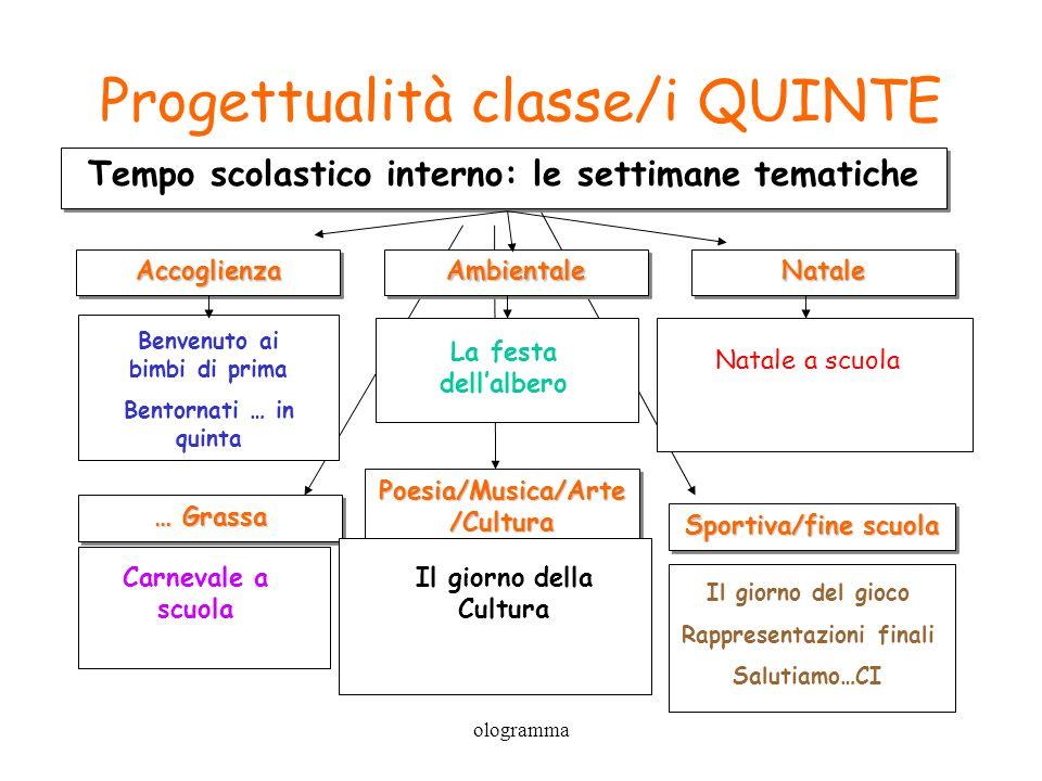 Progettualità classe/i QUINTE