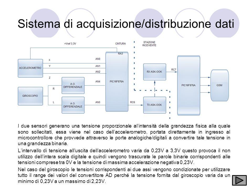 Sistema di acquisizione/distribuzione dati