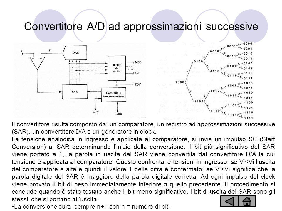 Convertitore A/D ad approssimazioni successive