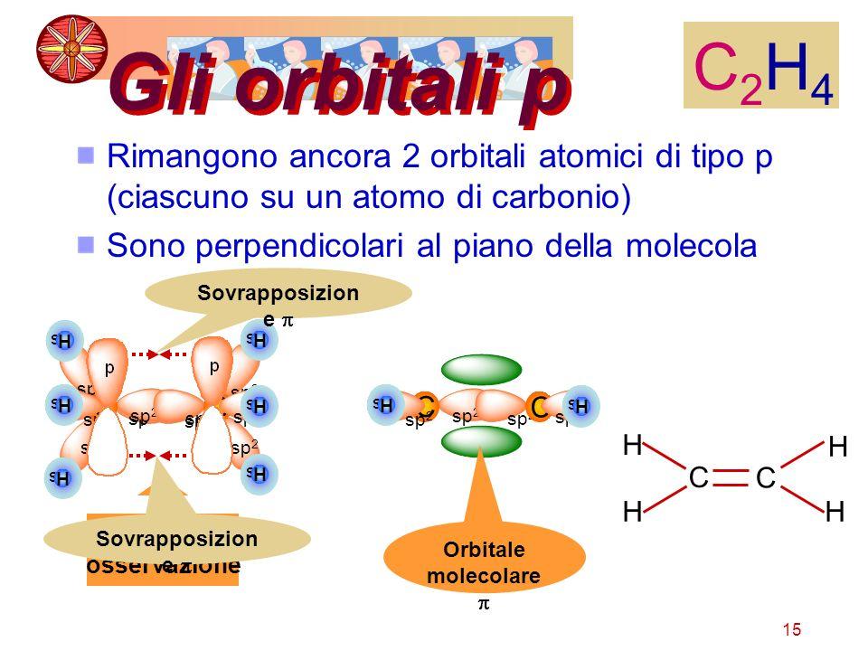 C2H4 Gli orbitali p. Rimangono ancora 2 orbitali atomici di tipo p (ciascuno su un atomo di carbonio)