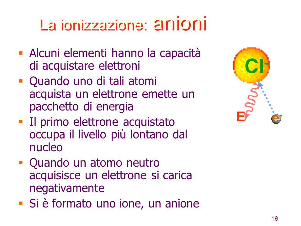 La ionizzazione: anioni