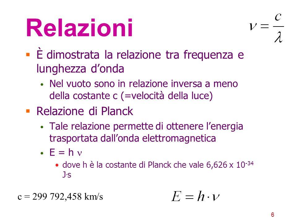 Relazioni È dimostrata la relazione tra frequenza e lunghezza d'onda