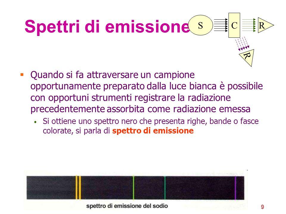 Spettri di emissione C S R R