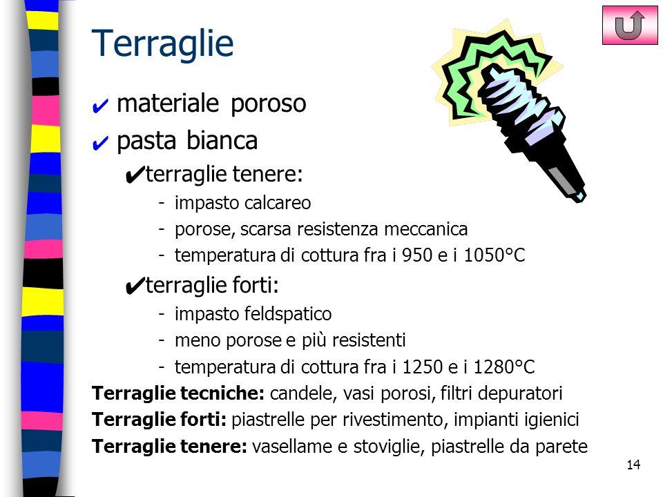 Terraglie materiale poroso pasta bianca terraglie tenere: