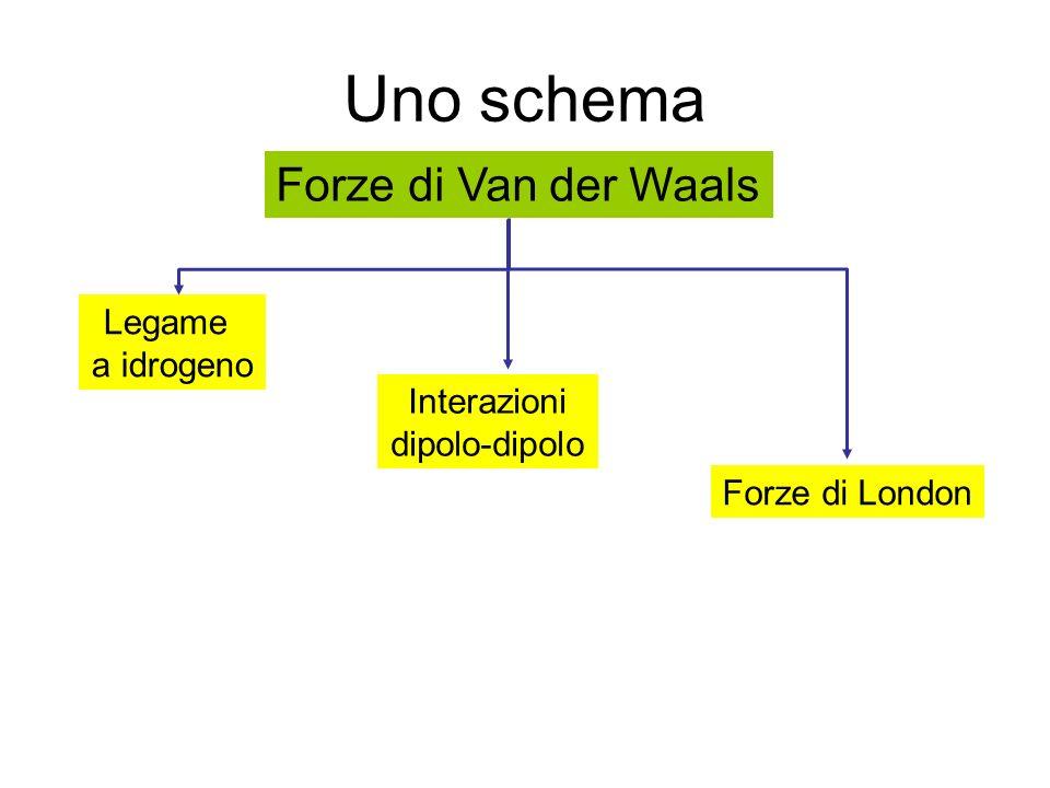 Uno schema Forze di Van der Waals Legame a idrogeno Interazioni