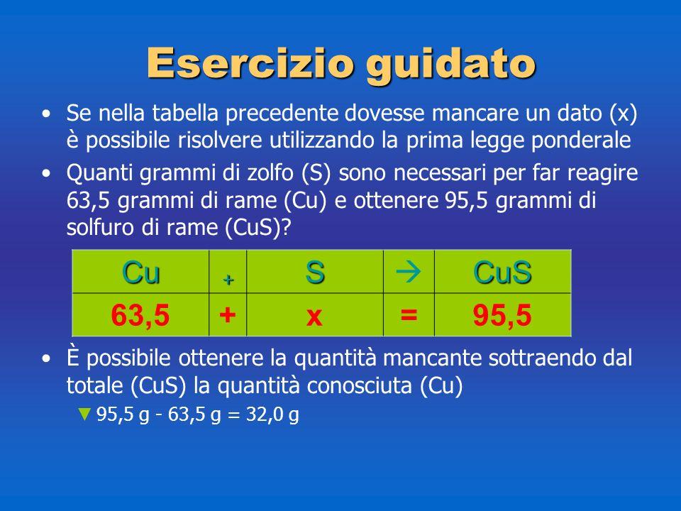 Esercizio guidato Cu + S  CuS 63,5 x = 95,5