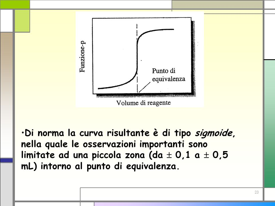 Di norma la curva risultante è di tipo sigmoide, nella quale le osservazioni importanti sono limitate ad una piccola zona (da  0,1 a  0,5 mL) intorno al punto di equivalenza.