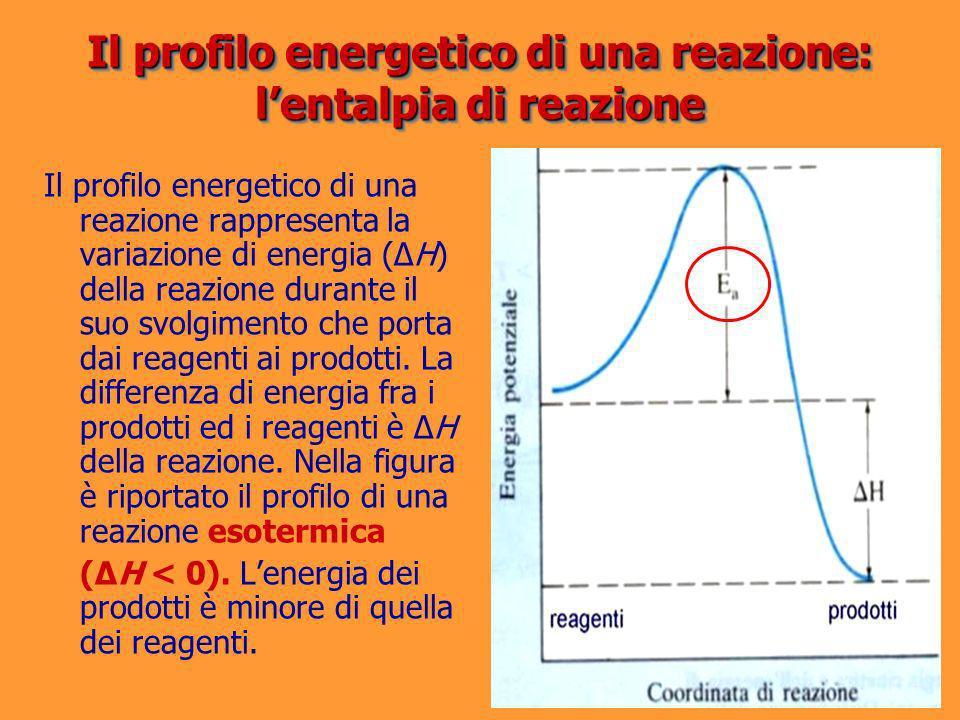 Il profilo energetico di una reazione: l'entalpia di reazione
