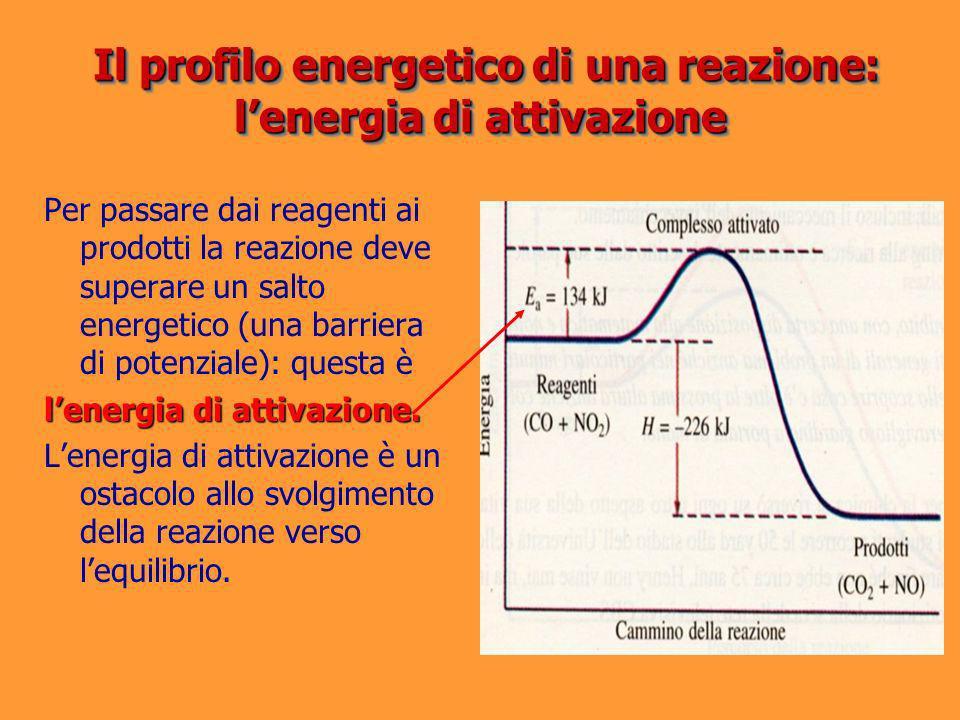 Il profilo energetico di una reazione: l'energia di attivazione