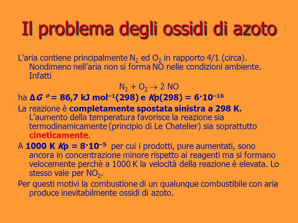 Il problema degli ossidi di azoto