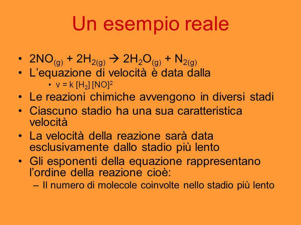 Un esempio reale 2NO(g) + 2H2(g)  2H2O(g) + N2(g)
