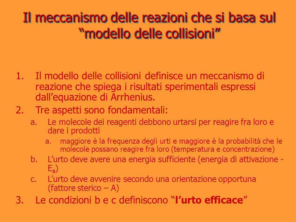 Il meccanismo delle reazioni che si basa sul modello delle collisioni