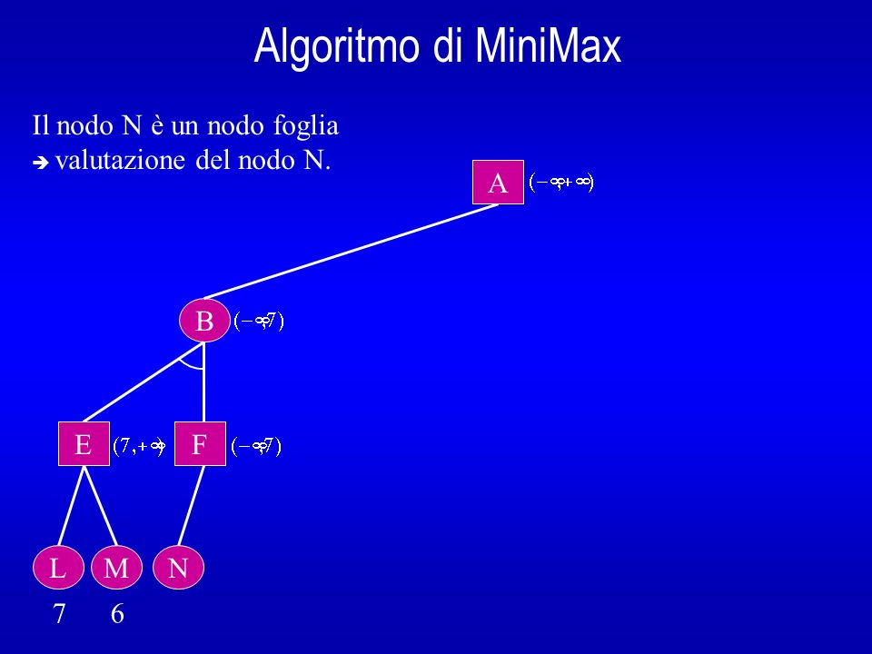 Algoritmo di MiniMax Il nodo N è un nodo foglia A B E F L M N 7 6
