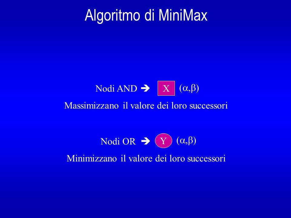 Algoritmo di MiniMax Nodi AND  X (a,b)