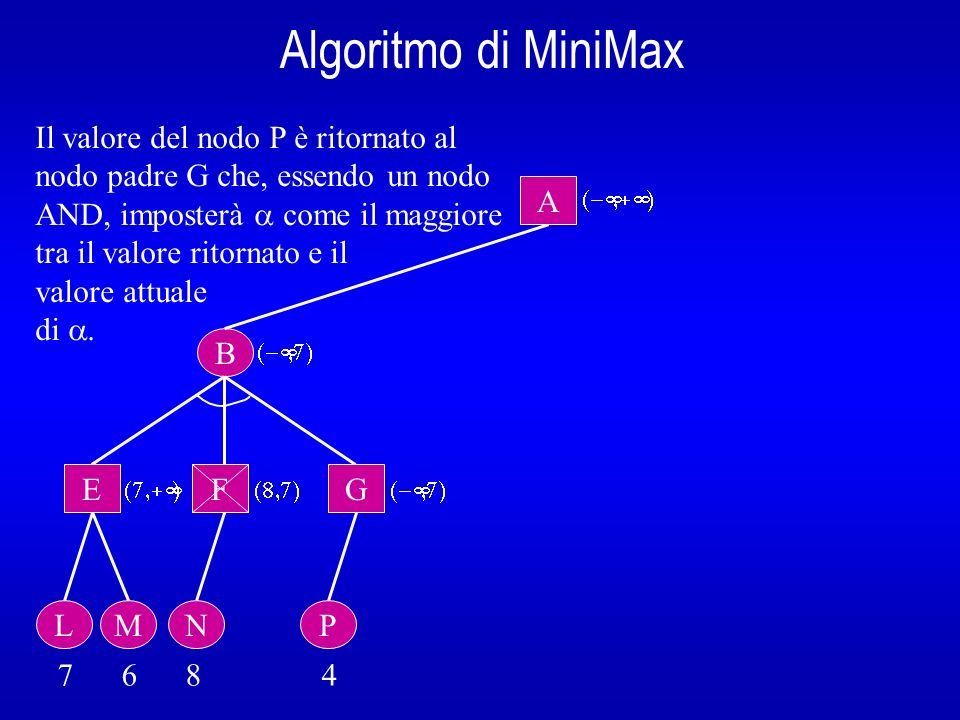 Algoritmo di MiniMax Il valore del nodo P è ritornato al