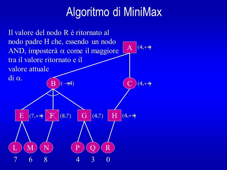 Algoritmo di MiniMax Il valore del nodo R è ritornato al