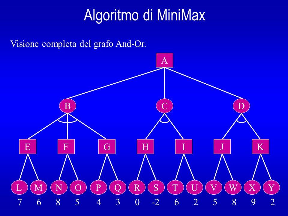 Visione completa del grafo And-Or.