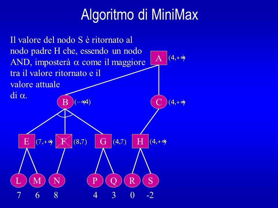 Algoritmo di MiniMax Il valore del nodo S è ritornato al