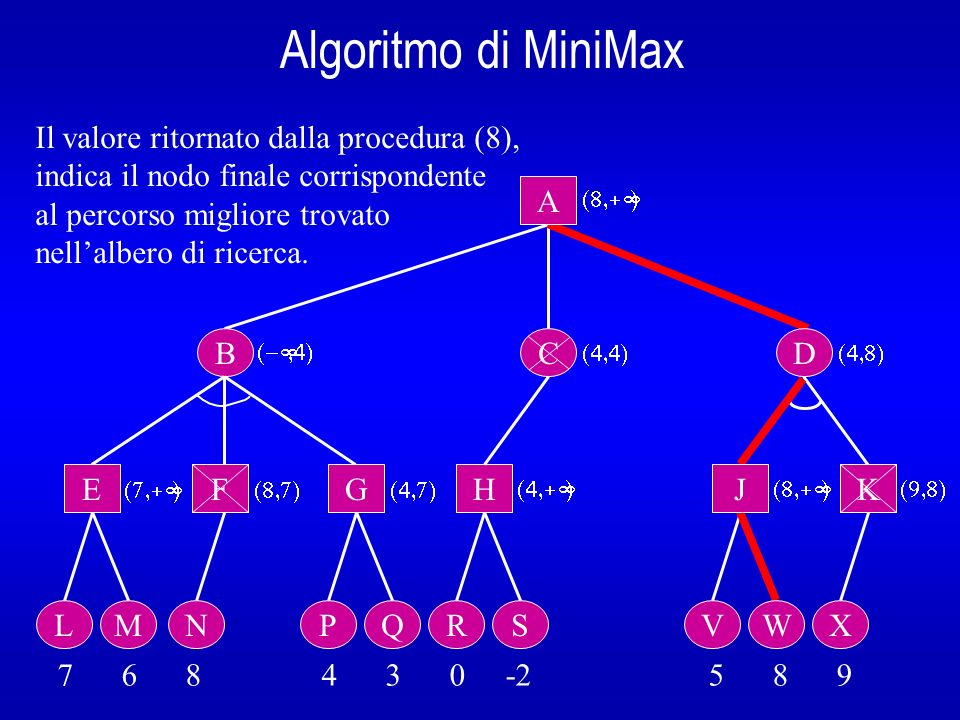 Algoritmo di MiniMax Il valore ritornato dalla procedura (8),
