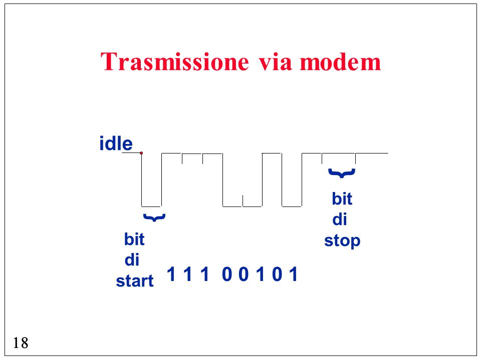 Trasmissione via modem