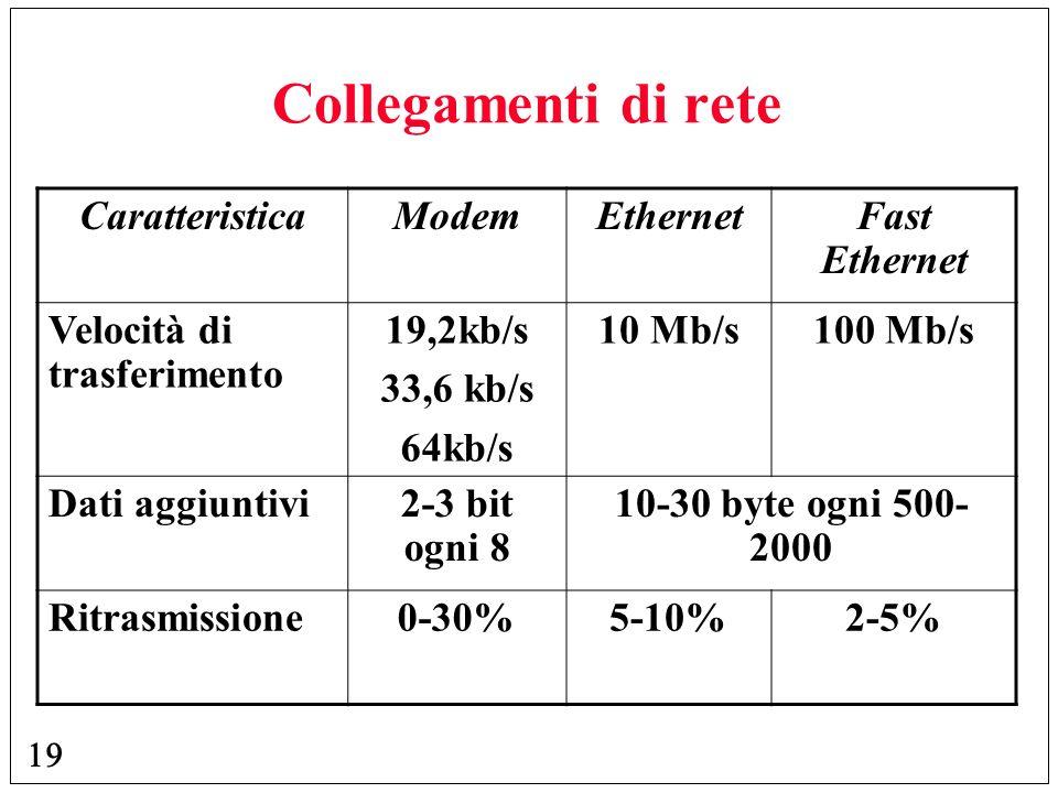 Collegamenti di rete Caratteristica Modem Ethernet Fast Ethernet