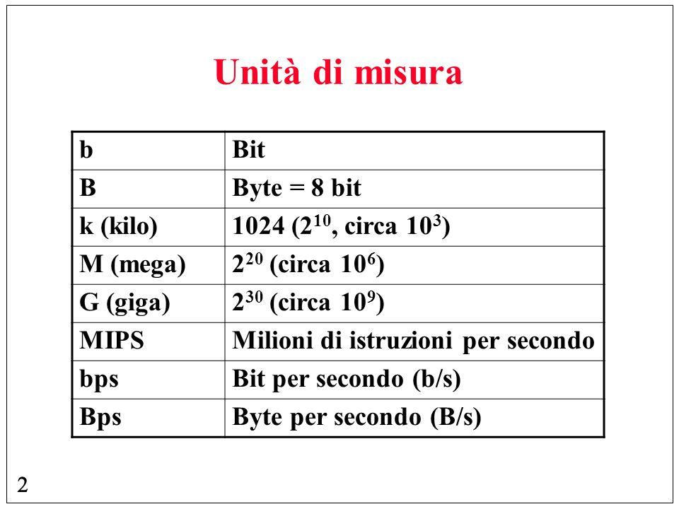 Unità di misura b Bit B Byte = 8 bit k (kilo) 1024 (210, circa 103)