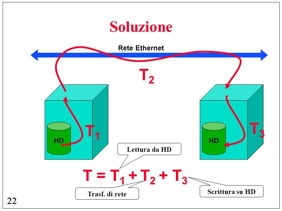 Soluzione T2 T3 T1 T = T1 + T2 + T3 Rete Ethernet HD HD Lettura da HD