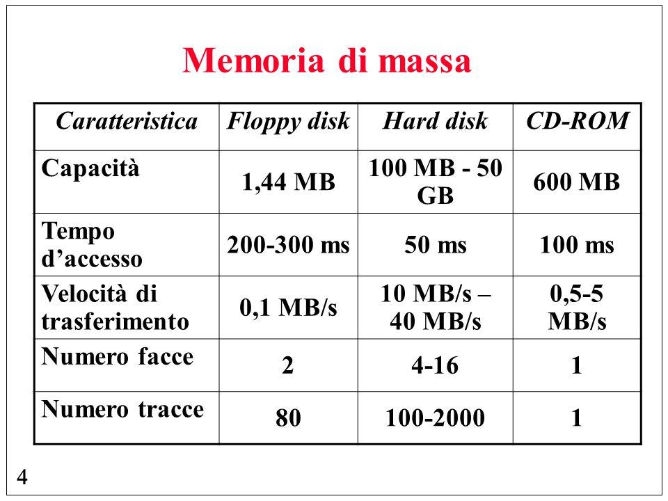 Memoria di massa Caratteristica Floppy disk Hard disk CD-ROM Capacità