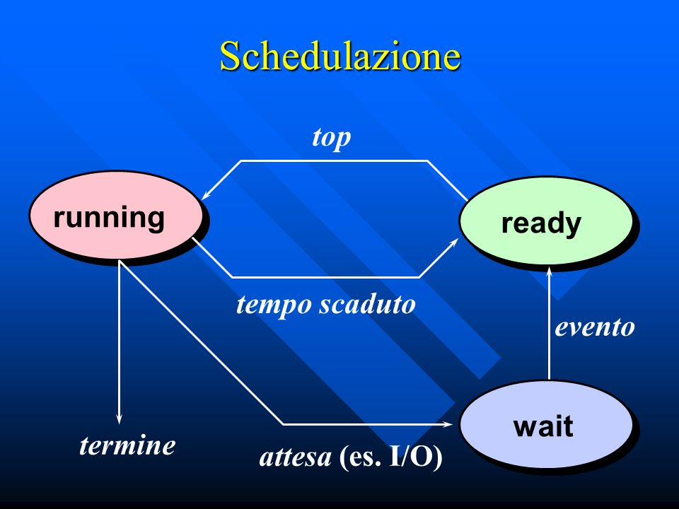 Schedulazione top running ready tempo scaduto evento wait termine
