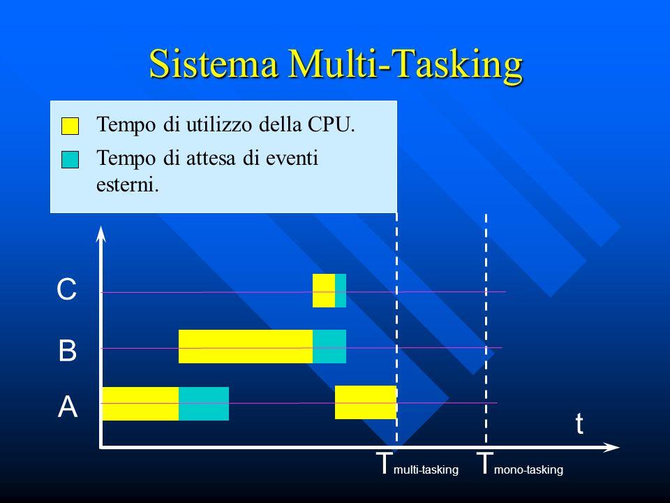 Sistema Multi-Tasking
