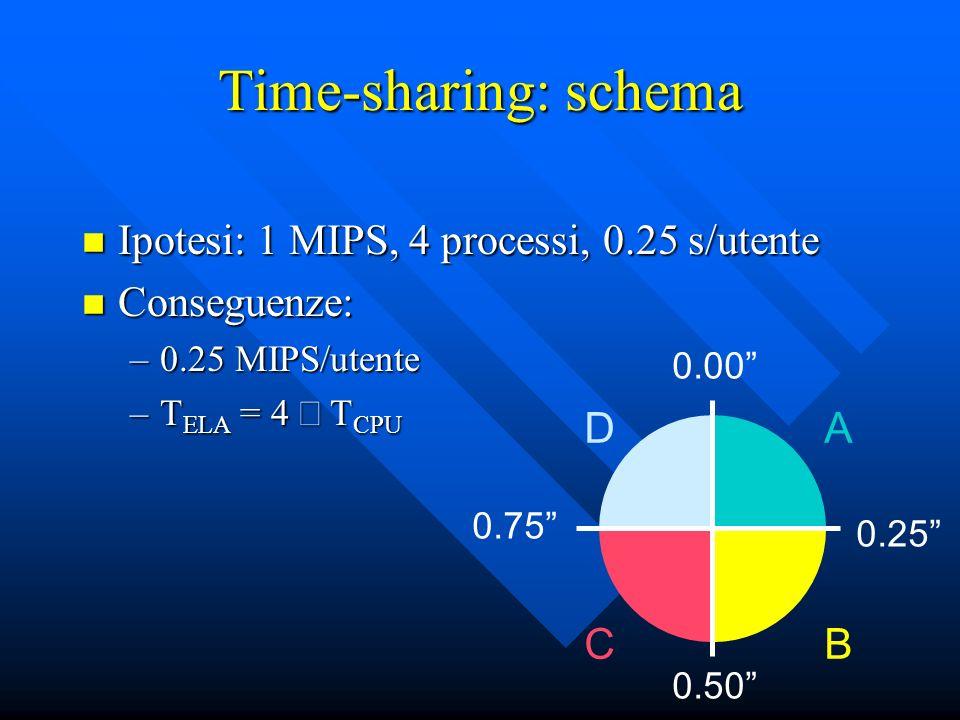 Time-sharing: schema Ipotesi: 1 MIPS, 4 processi, 0.25 s/utente