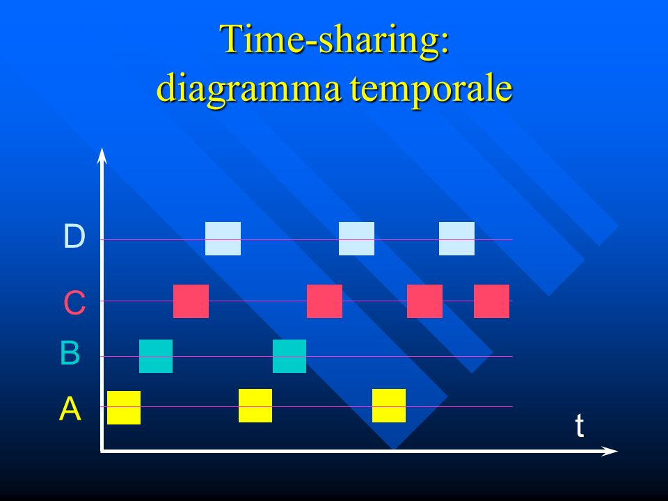 Time-sharing: diagramma temporale
