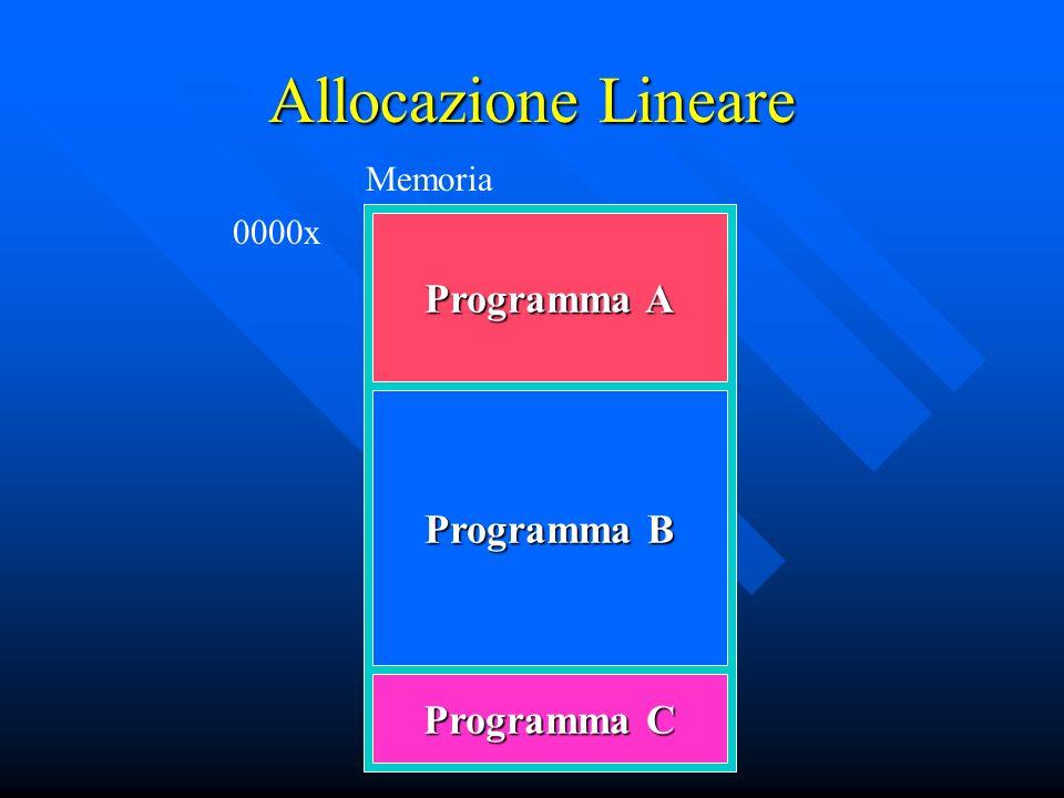 Allocazione Lineare Memoria 0000x Programma A Programma B Programma C