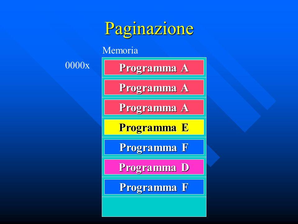 Paginazione Programma A Programma E Programma F Programma D Memoria