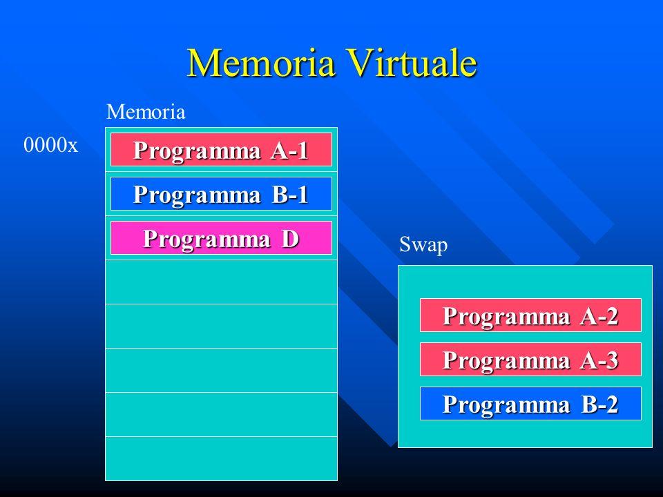 Memoria Virtuale Programma A-1 Programma B-1 Programma D Programma A-2