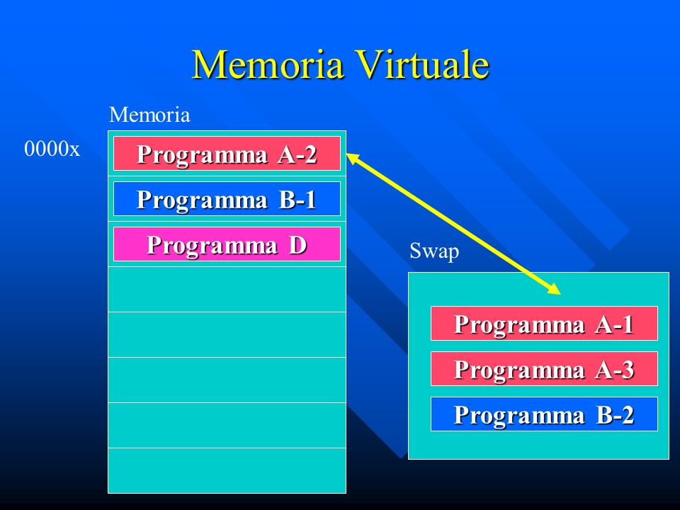 Memoria Virtuale Programma A-2 Programma B-1 Programma D Programma A-1