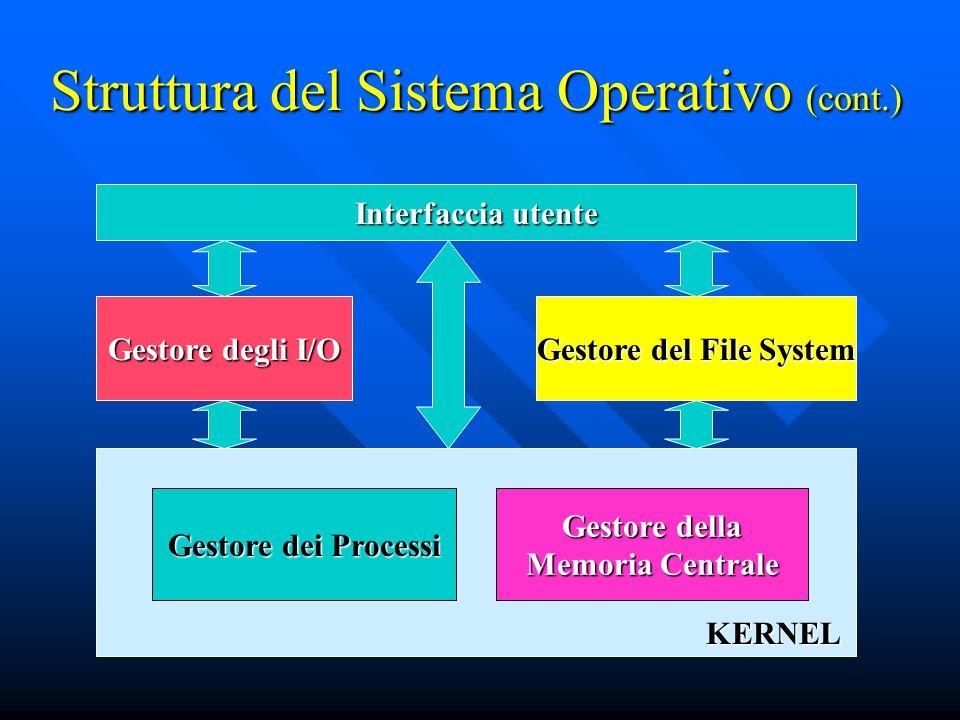 Struttura del Sistema Operativo (cont.)