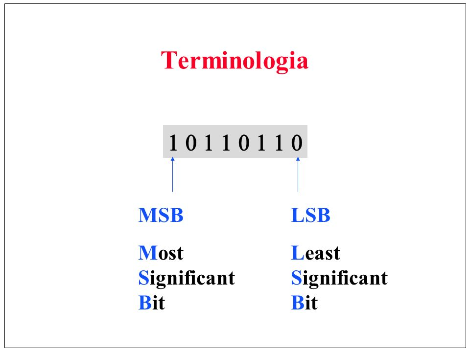 Terminologia 1 0 1 1 0 1 1 0 MSB Most Significant Bit LSB
