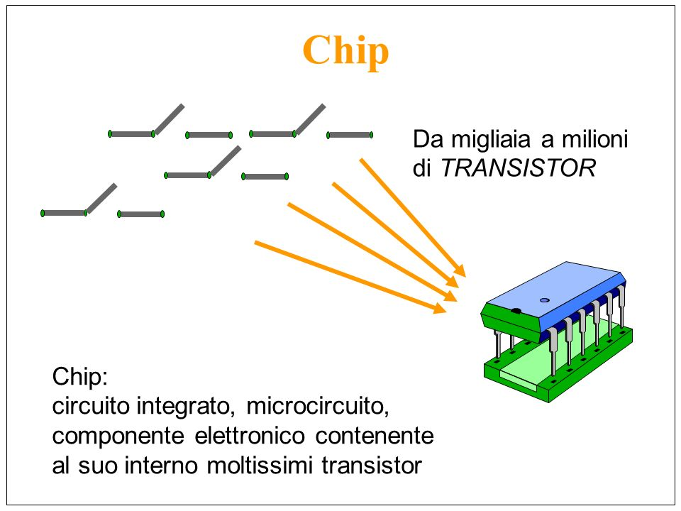 Chip Da migliaia a milioni di TRANSISTOR Chip: