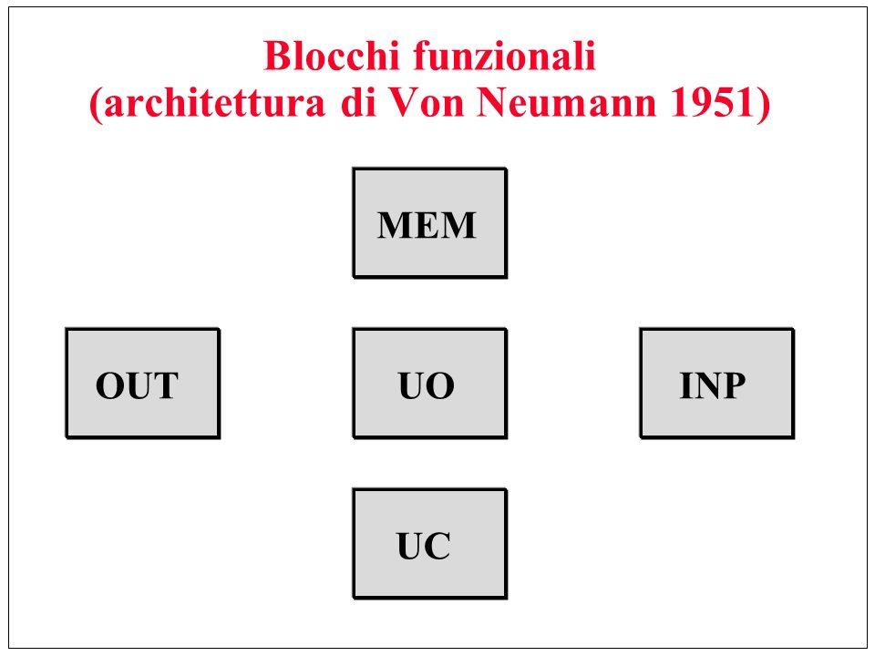 Blocchi funzionali (architettura di Von Neumann 1951)