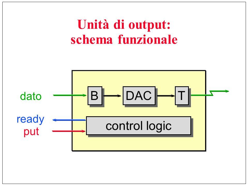 Unità di output: schema funzionale