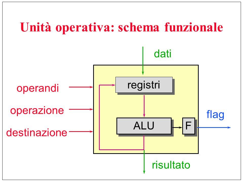 Unità operativa: schema funzionale