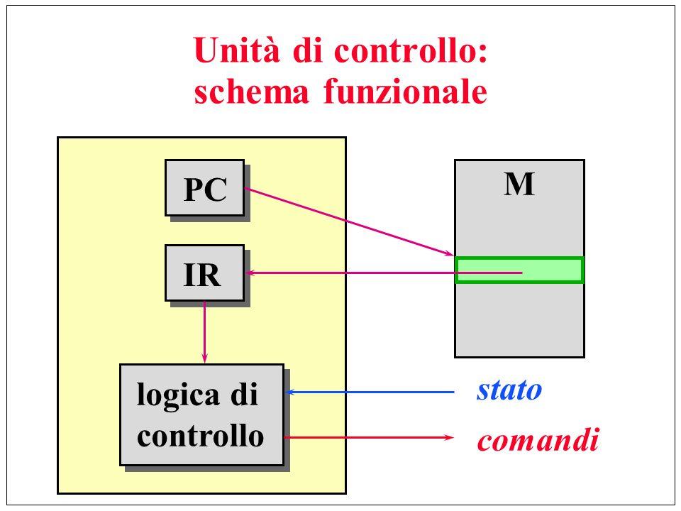Unità di controllo: schema funzionale