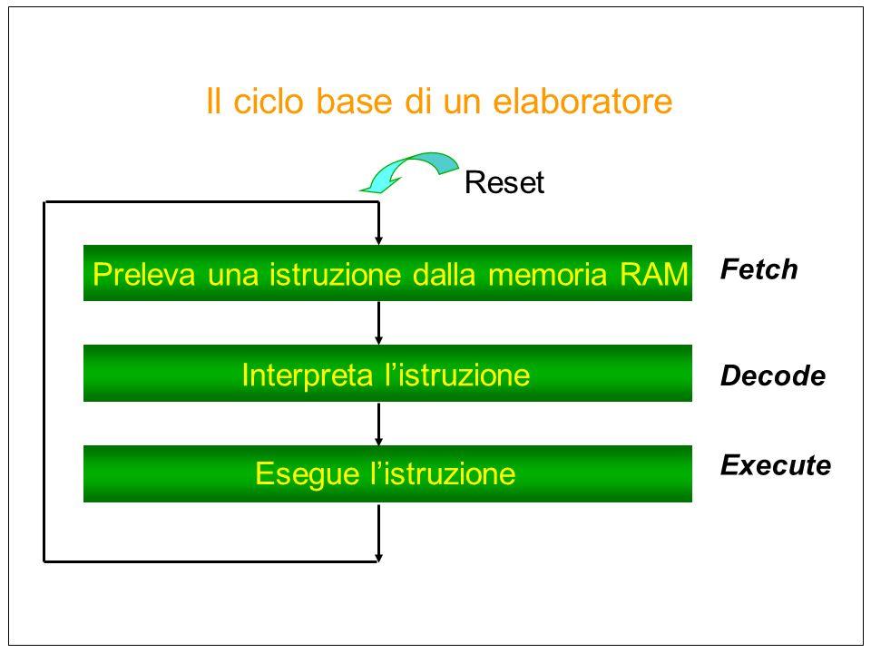 Il ciclo base di un elaboratore