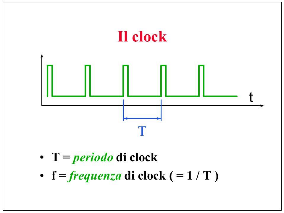 Il clock t T T = periodo di clock f = frequenza di clock ( = 1 / T )