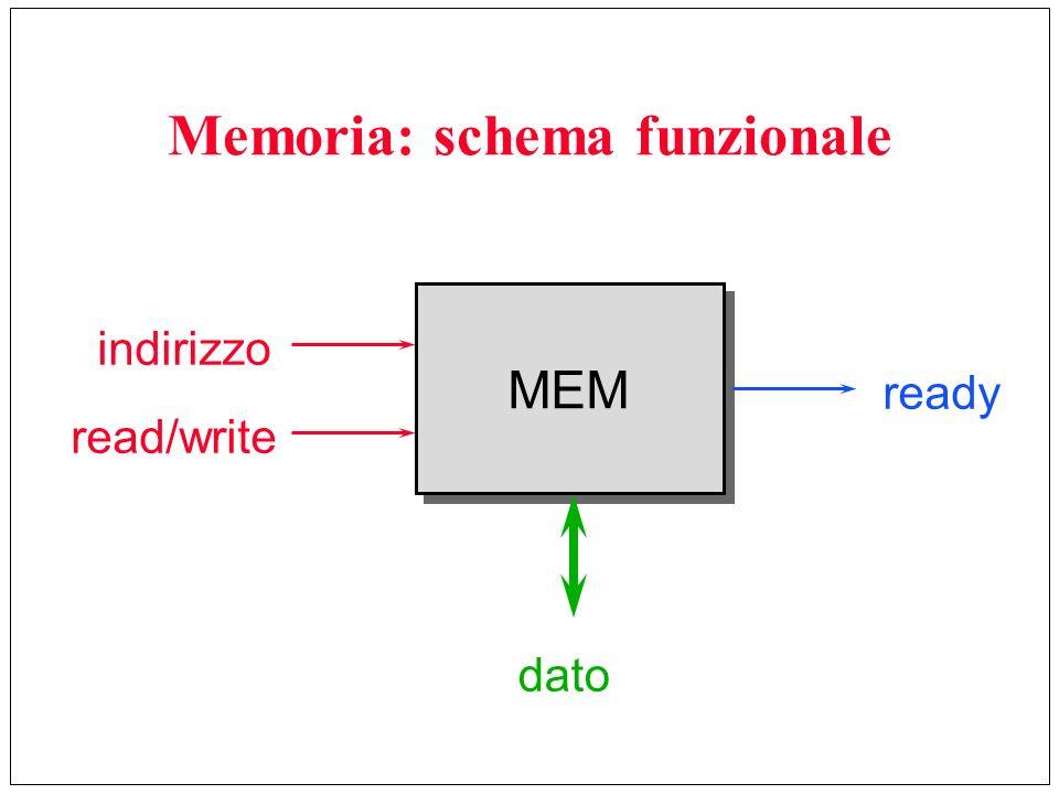 Memoria: schema funzionale