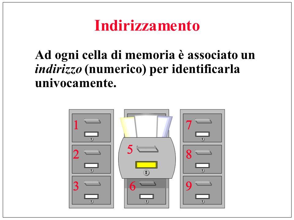 Indirizzamento Ad ogni cella di memoria è associato un indirizzo (numerico) per identificarla univocamente.